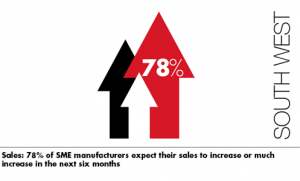 Higher sales lead to strong rebound in confidence for the West's small manufacturers