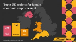Strong job creation puts South West at top of UK table for women's economic empowerment